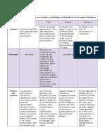 Cuadro comparativo sobre las características morfológicas y fisiológicas de los agentes biológicos