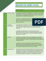 Tabla Resumen de los principios de Fayol