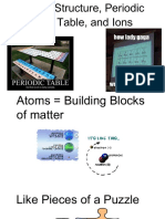 Atomic Structure, Periodic Table, and Ions.pdf