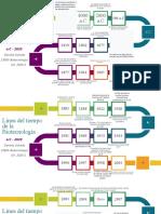 Línea del tiempo de la Biotecnología.pptx