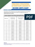 Fresno Housing Retention Grants Income Limits Chart