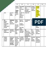 ACCA P4 Past Paper analysis