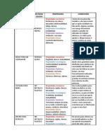 tabla de materiales