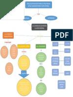 MAPA CONCEPTUAL PLANEACION TACTICA Y OPERATIVA