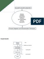 IC Fabrication Technology_L3_fin