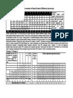 Buhlman Decompression Tables