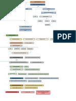 mapa conceptual actos administrativos