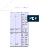 Ferrous and Non-Ferrous Metals Table