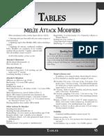 GURPS 4e - Tables.pdf