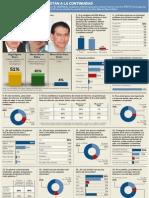 Encuesta completa publicada por El Universal que muestra al que sería el próximo gobernador del Estado de Guerrero