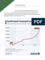 Casos confirmados de coronavirus