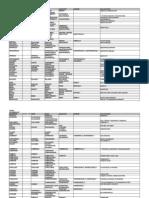 Upper Intermediate Level Word List