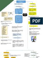Act. 1.2 Mapa Gabriel Gutierrez Gaytan Conceptual Paradigmas en Psicología de La Educación