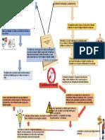CONSTITUCION POLITICA 1991 entrega 2 mapa mental.docx