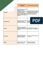 Tipos de procesos o configuraciones productivas.