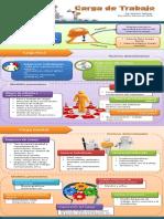 Carga de trabajo infogr