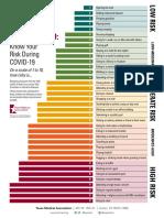 Texas Medical Association Risk Chart