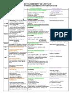 piaget-wallon-freud._Développement_pdf.pdf
