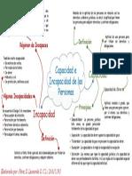 MAPA CONCEPTUAL DE LA UNIDAD II