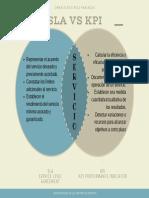 SLA VS KPI