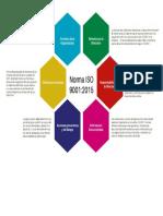 Mapa Mental Norma ISO 90012015