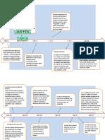 LINEA DE TIEMPO-CARTOGRAFIA.docx