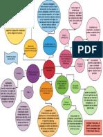 Mapa Mental-la Estructura Del Discurso (1)