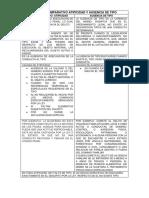 CUADRO COMPARATIVO ATIPICIDAD Y AUSENCIA DE TIPO.pdf