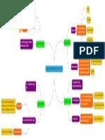 Cristian_Bolaños_Mind_Map