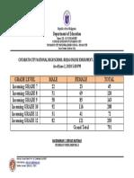 CCNHS ROJAS ONLINE ENROLMENT RESULT CONSOLIDATED 2