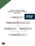 Catégorie Des Collectivités Territoriales (3)