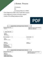Sales Return Process Flow Diagram