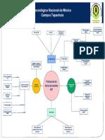 Mapa mental protocolo de inicio de sesión SIP