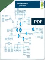 Mapa mental redes Convergentes