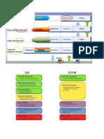 Summary TCP/IP