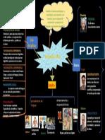 mapa mental de psicolinguistica