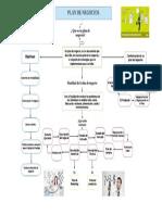 Mapa Conceptual Plan de negocios
