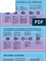 LINEA DE TIEMPO DEL EVOLUCIÓN HISTÓRICA DEL DERECHO DE LA TIERRA