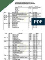Wassce School 2020 Timetable