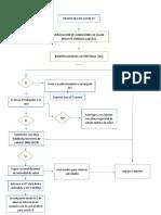 flujograma protocolo covid 19