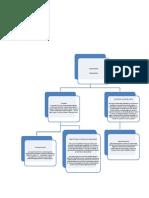 sociales mapa conceptual