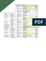 UD Secretaries List of all States_15Apr2020