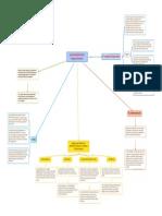 Mapa Conceptual - La Psicopatía en el entorno corporativo (Artículos de la BBC)