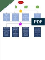 Mapa Comites Derivados de La Secretaria de Salud
