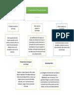 MAPA CONCEPTUAL  LA TRANSFORMACIÓN DEL PANORAMA EDUCATIVO