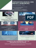 actividad 2 La neuropsicologia en el campo laboral pdf.pdf