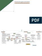 BIOSEGURIDAD APLICADA A LA ESTÉTICA Y BELLEZA ORNAMENTAL mapa conceptual