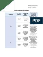Perfil hormonal ginecológico