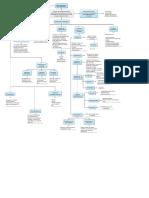 Mapa conceptual Estetica.pdf