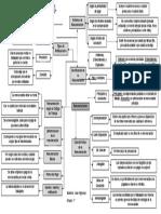 Mapa Mental Remuneracion de Juan Figueroa